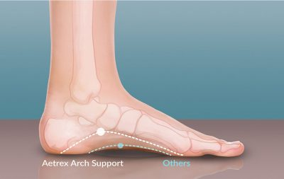 Hawley Lane Shoes : Aetrex Orthotics